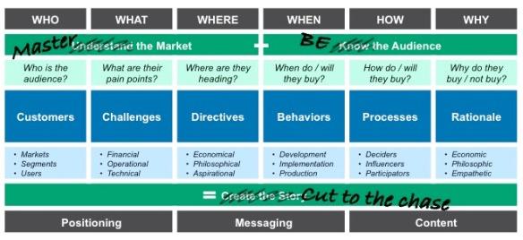 MarkWojtasiak_Market_Strategy2_2015